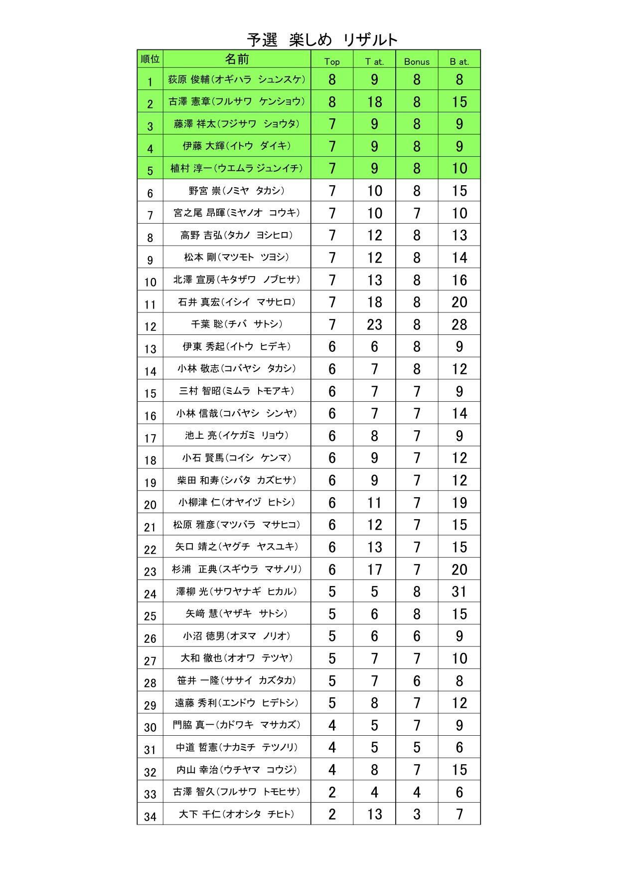 予選決勝リザルト 予選リザルト楽しめ (結果).jpg