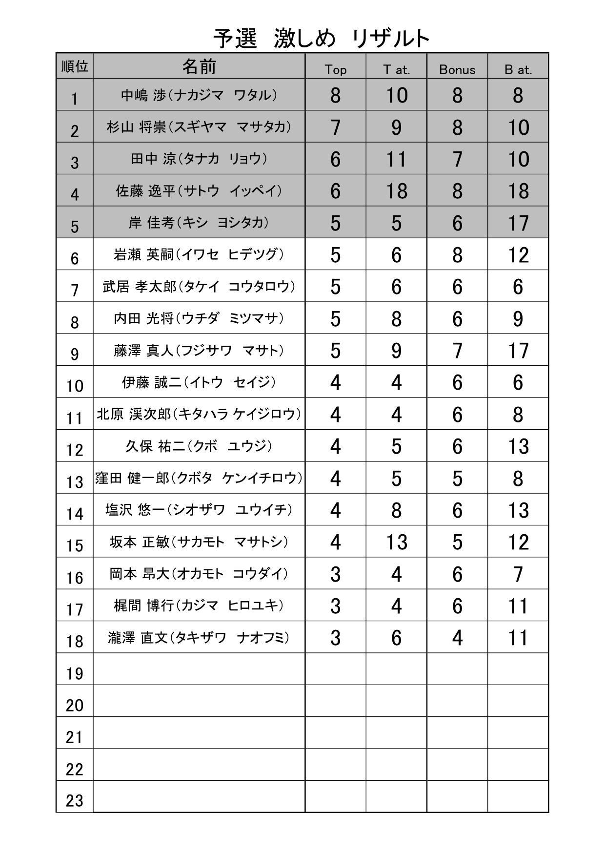 予選決勝リザルト 予選リザルト 激しめ (結果).jpg