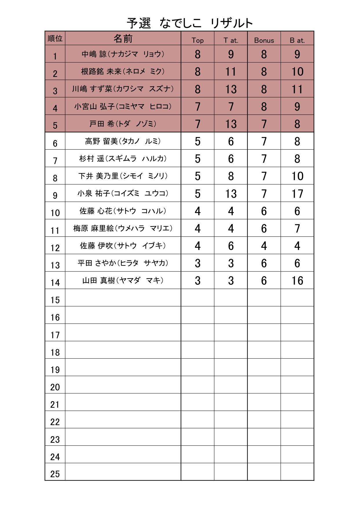 予選決勝リザルト 予選リザルト なでしこ (結果).jpg