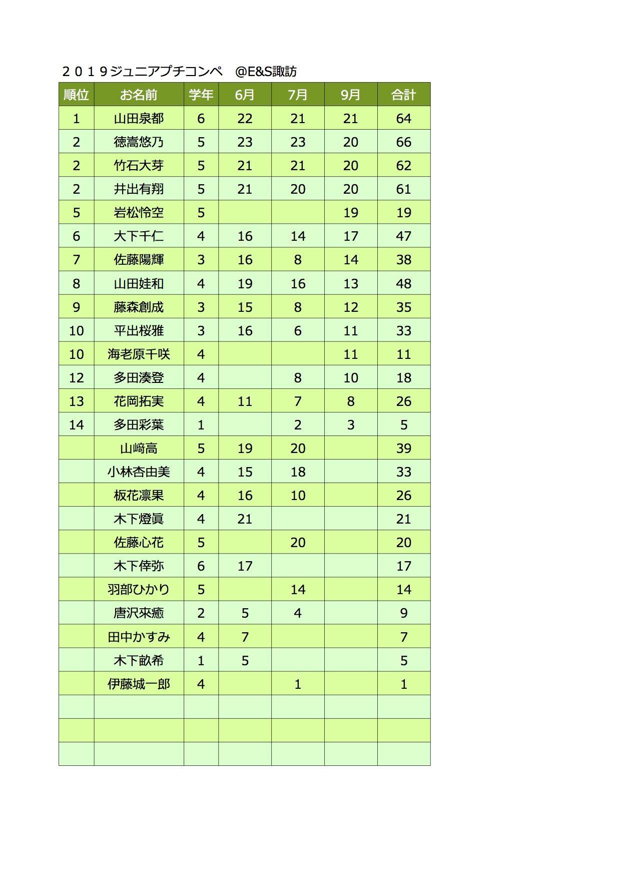 ジュニアプチコンペ集計表9月.jpg