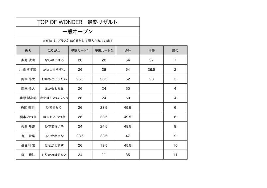 一般オープン最終リザルト.jpg